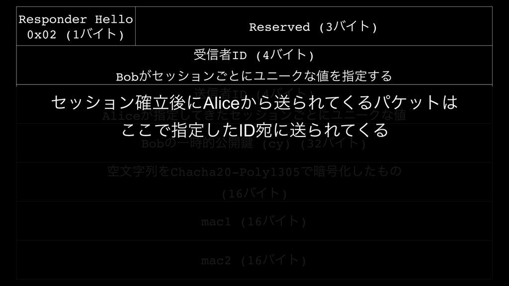Responder Hello 0x02 (1όΠτ) Reserved (3όΠτ) ड৴ऀ...