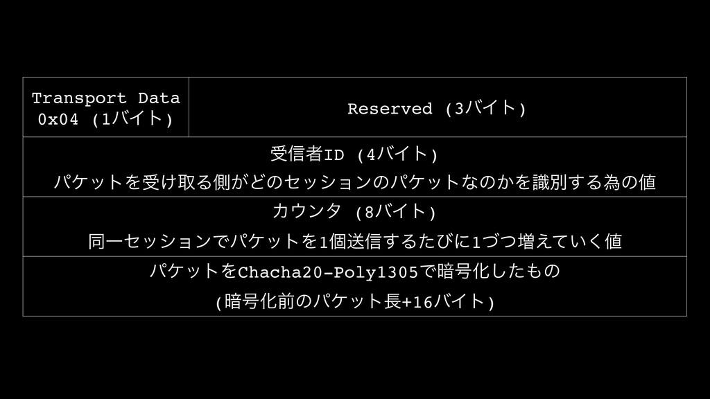 Transport Data 0x04 (1όΠτ) Reserved (3όΠτ) ड৴ऀI...