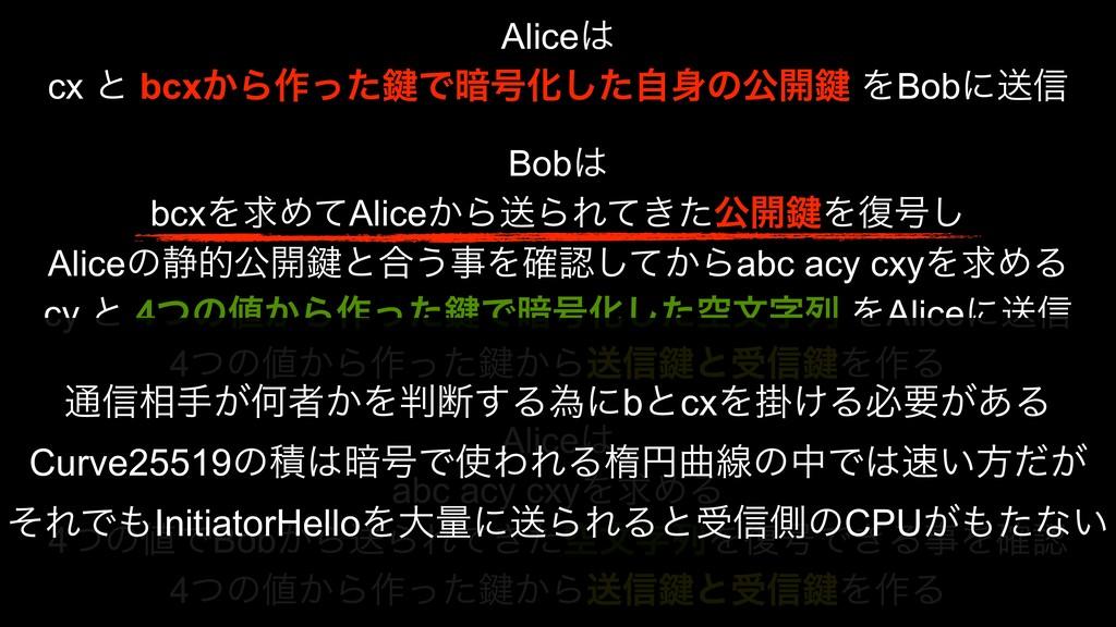 Alice cx ͱ bcx͔Β࡞ͬͨ伴Ͱ҉߸Խͨࣗ͠ͷެ։伴 ΛBobʹૹ৴ Bob ...
