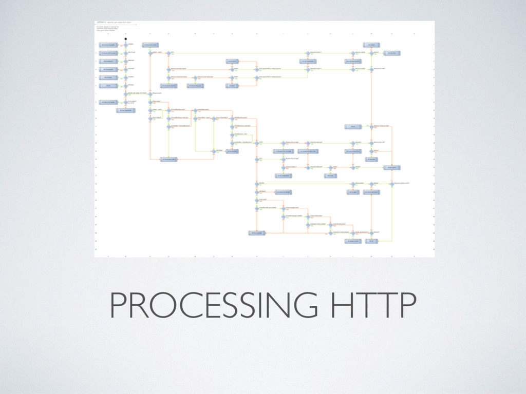 PROCESSING HTTP