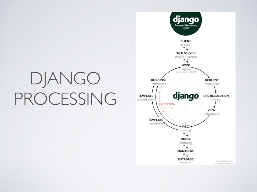 DJANGO PROCESSING