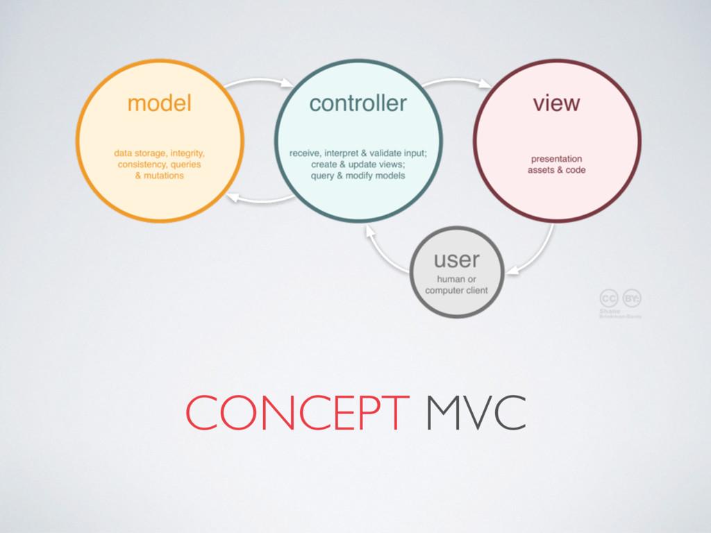 CONCEPT MVC