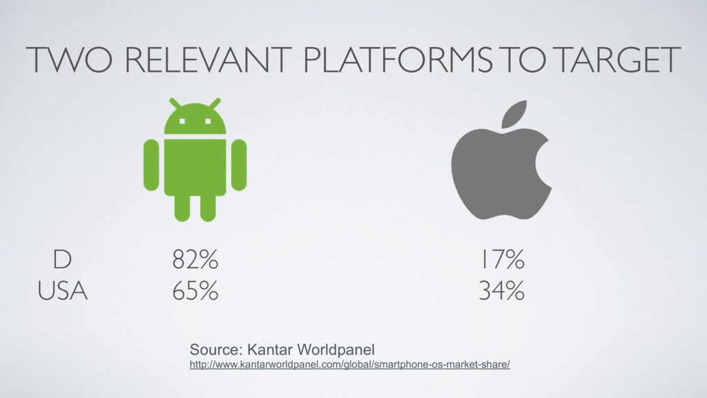 TWO RELEVANT PLATFORMS TO TARGET 17% 34% D USA ...