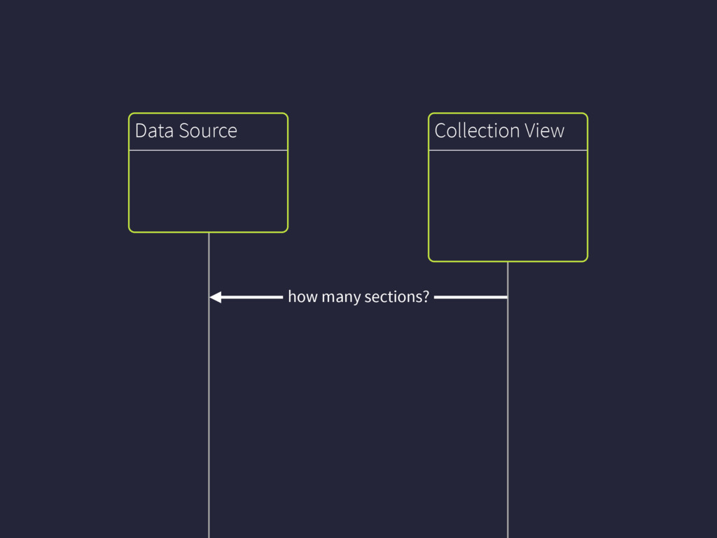 Collection View Data Source how many sections?