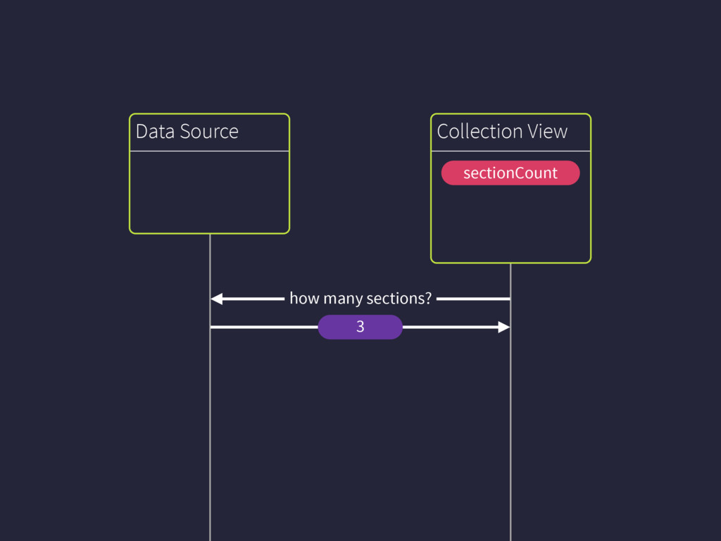 3 Collection View sectionCount Data Source how ...