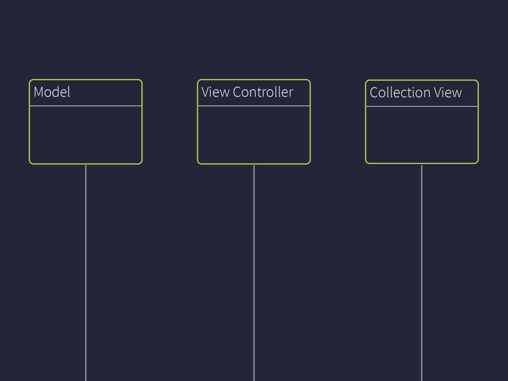 Collection View Model View Controller