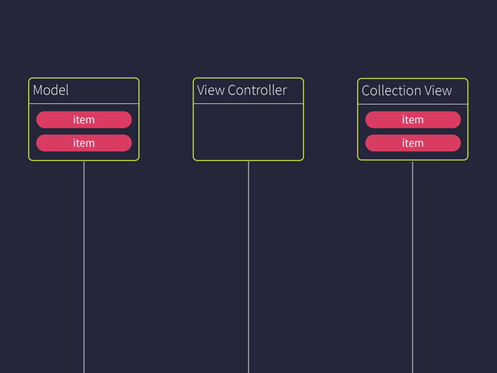 Collection View Model View Controller item item...