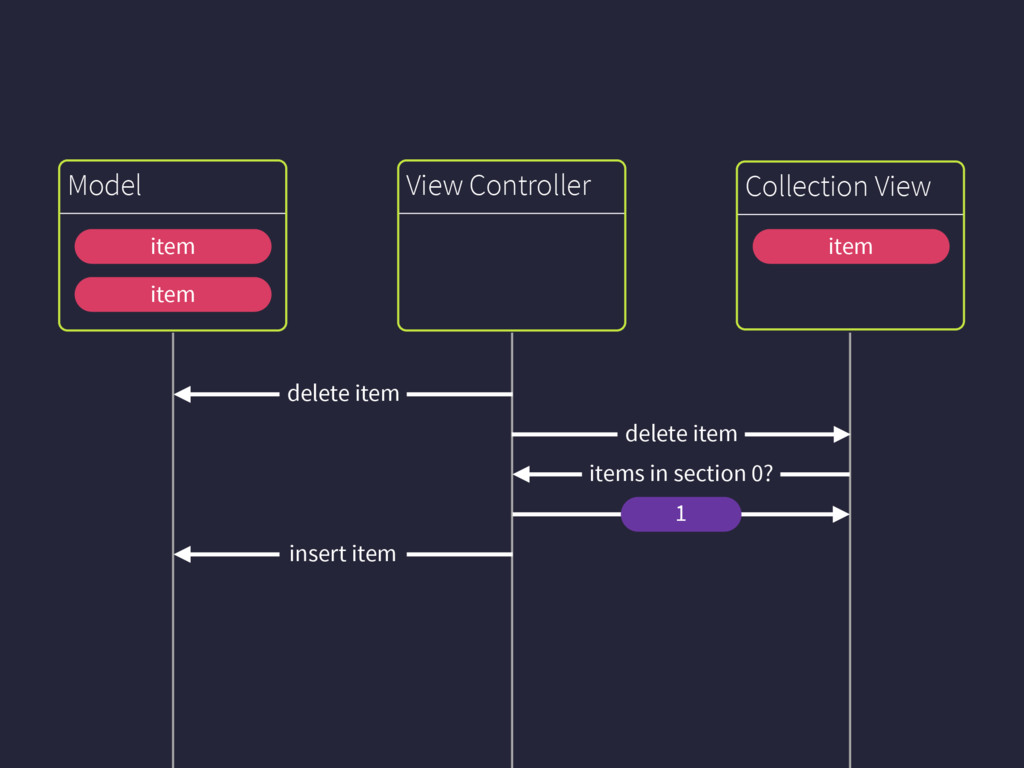 Collection View Model View Controller item dele...