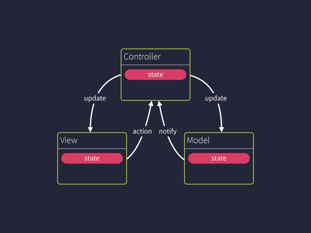 Model View Controller update update notify acti...