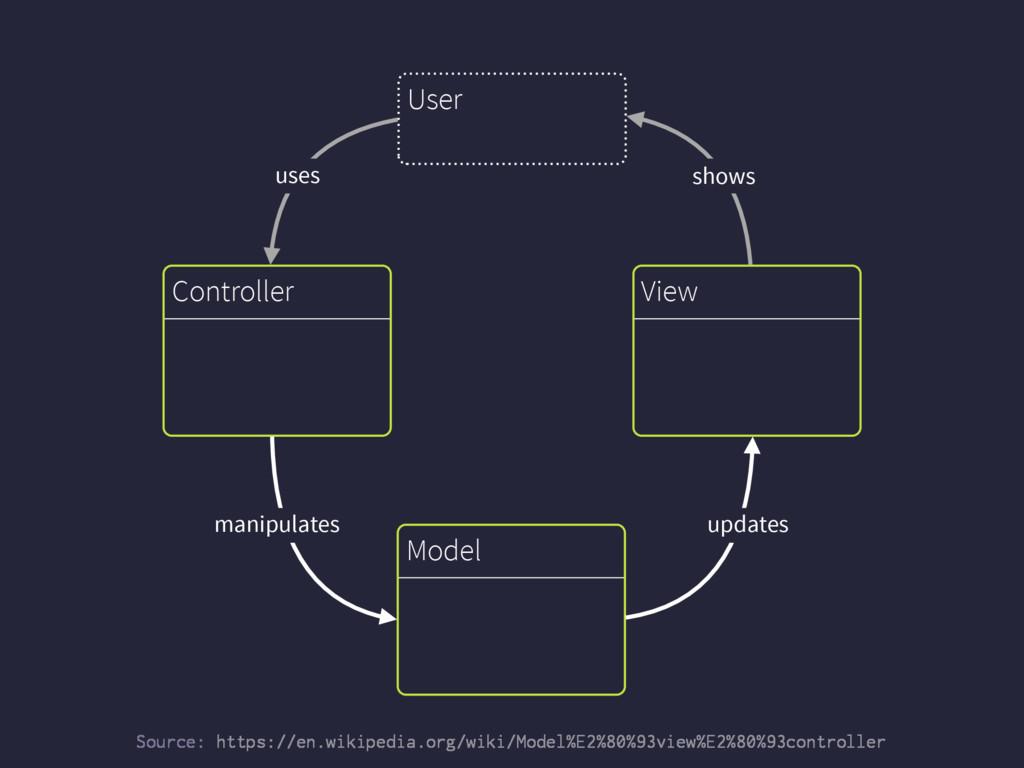 Model Controller View updates manipulates User ...