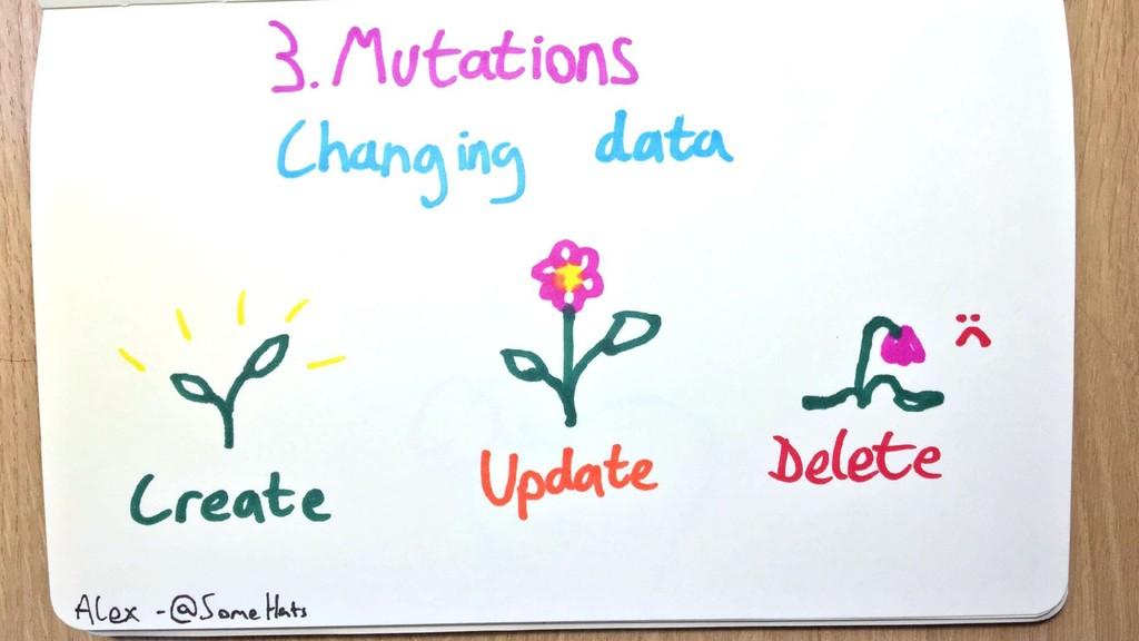 GraphQL Mutations Create - Update - Delete