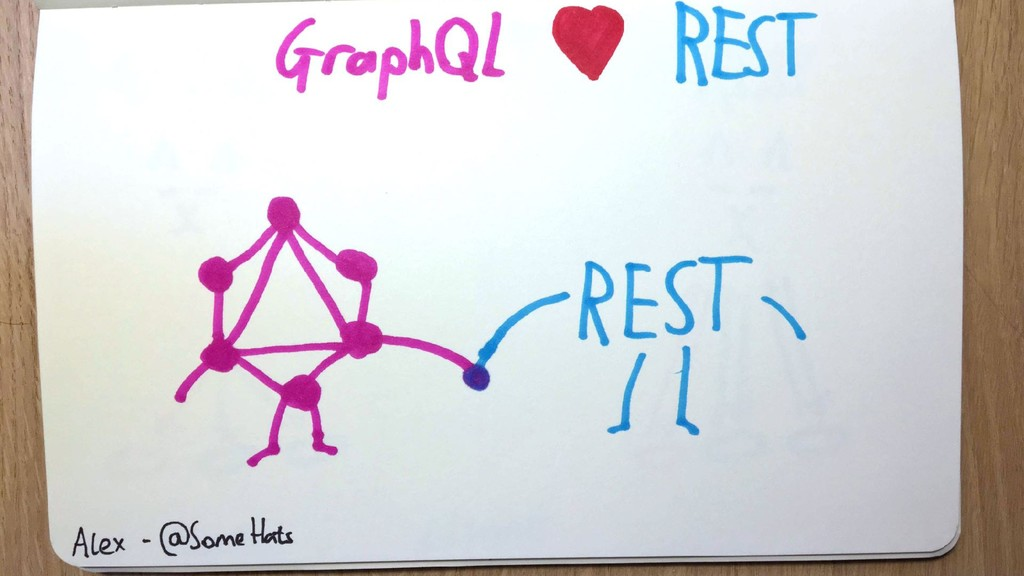 GraphQL and REST hold hands