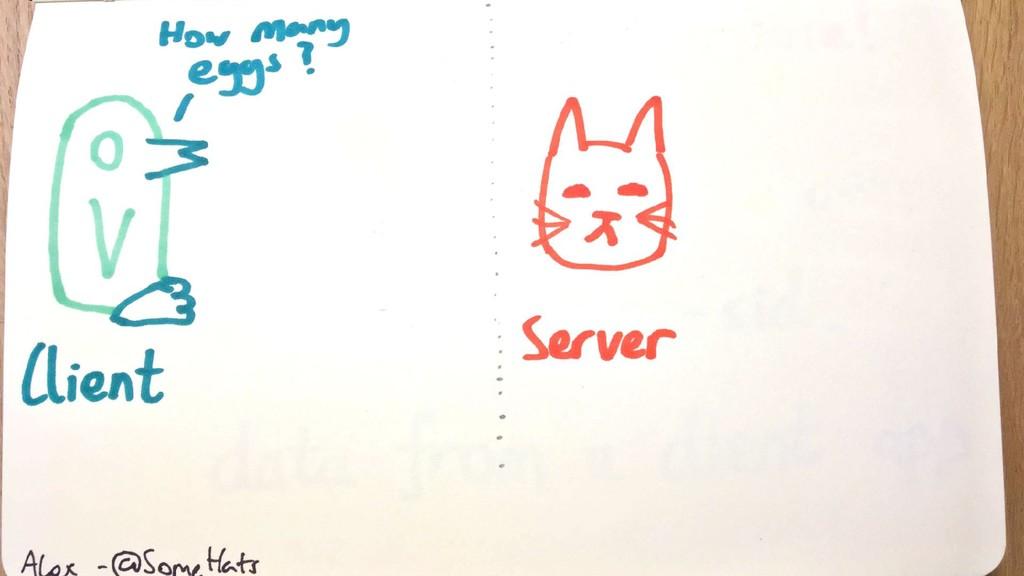 Client <-> GraphQL <-> Server <-> Datastore