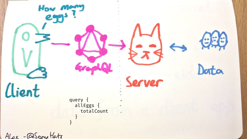 Client <-> GraphQL <-> Server <-> Datastore que...
