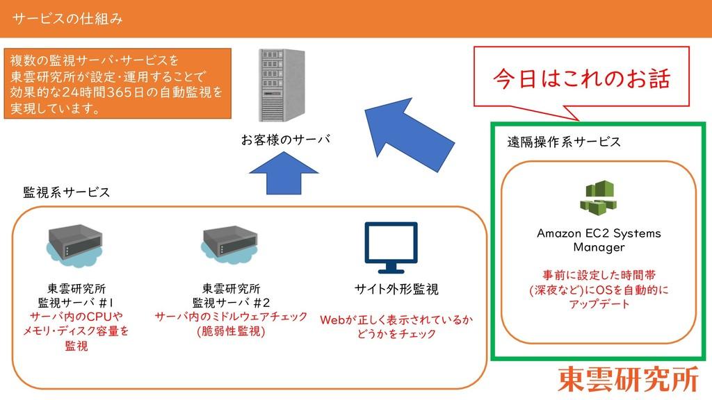 サービスの仕組み お客様のサーバ 東雲研究所 監視サーバ #1 サーバ内のCPUや メモリ・デ...