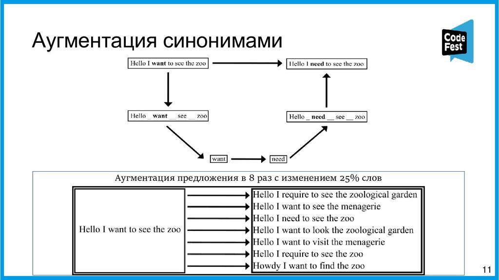 Аугментация синонимами 11 Аугментация предложен...