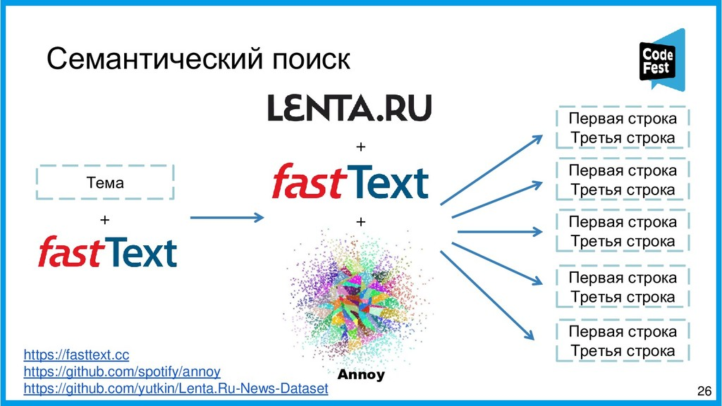 Семантический поиск 26 Annoy Тема + Первая стро...