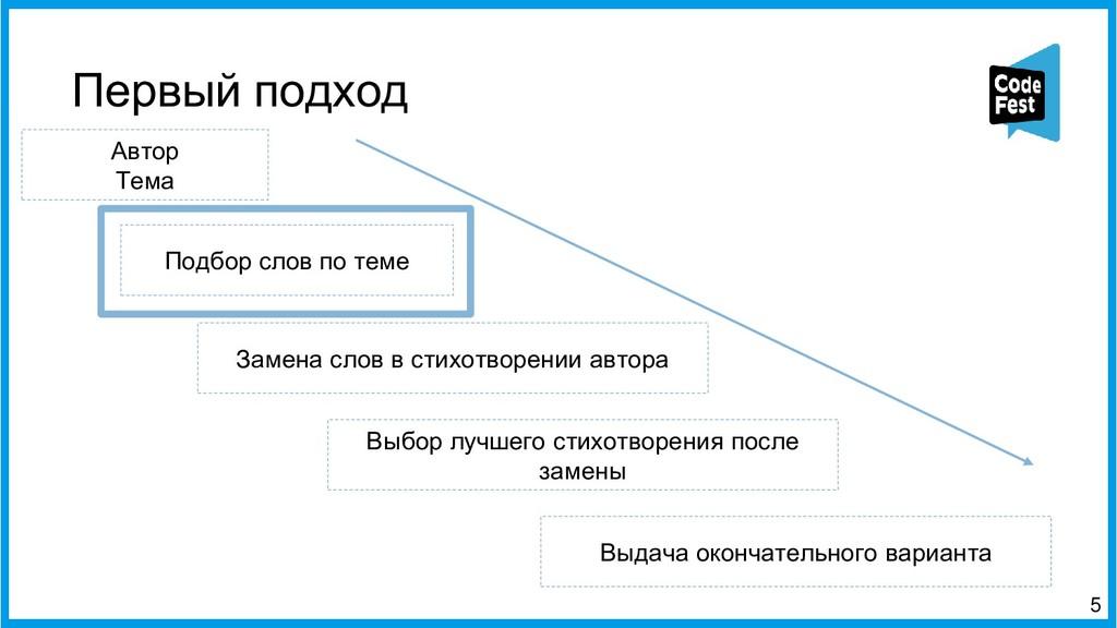 5 Автор Тема Подбор слов по теме Выдача окончат...