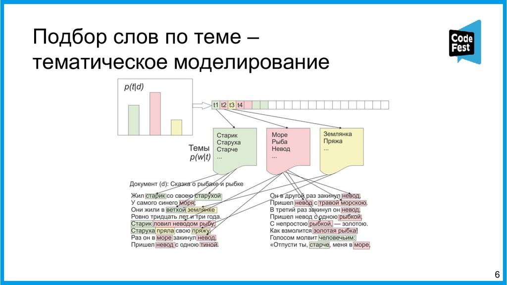 Подбор слов по теме – тематическое моделировани...