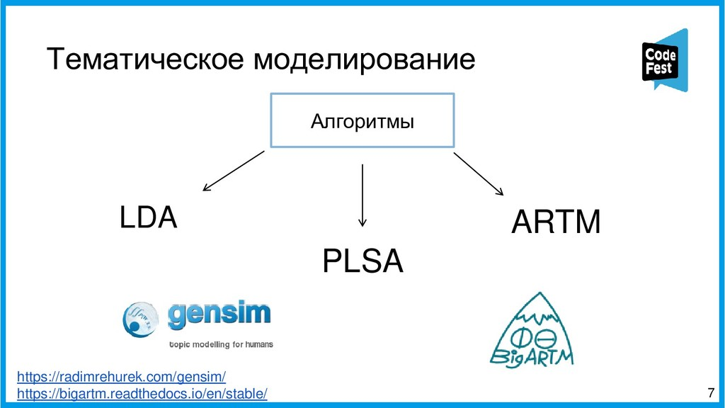 Тематическое моделирование 7 Алгоритмы LDA ARTM...
