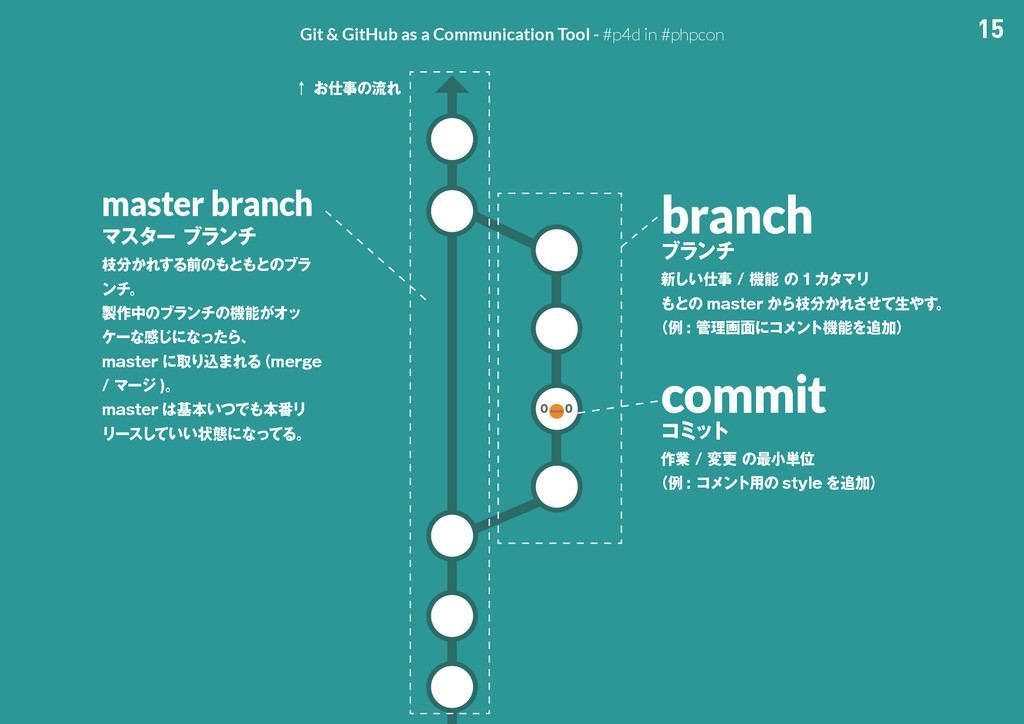 15 Git & GitHub as a Communication Tool - #p4d ...