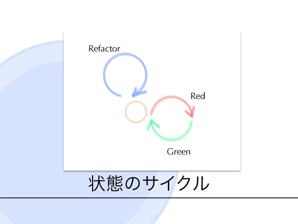 ঢ়ଶͷαΠΫϧ Red Green Refactor