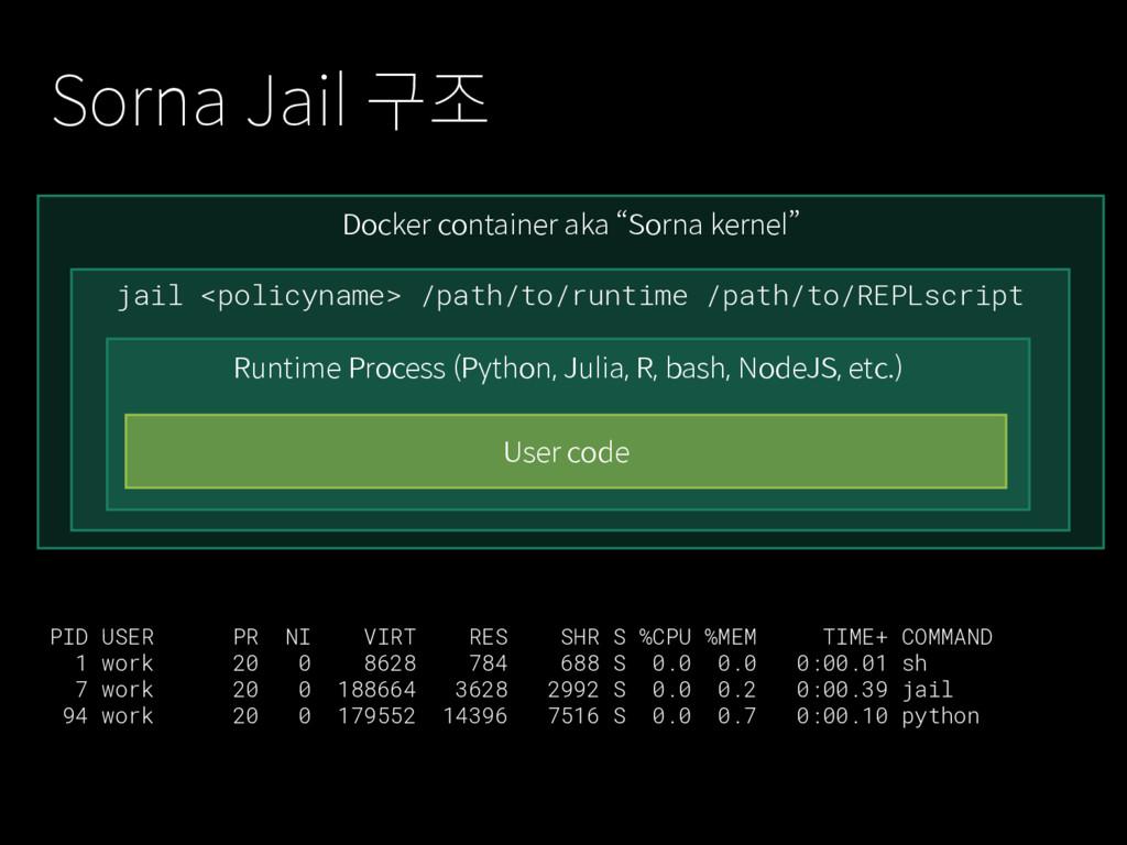 """Docker container aka """"Sorna kernel"""" Sorna Jail ..."""