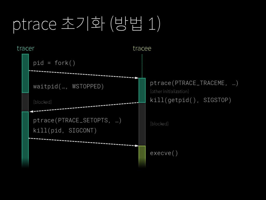 ptrace 초기화 (방법 1) pid = fork() execve() ptrace(...
