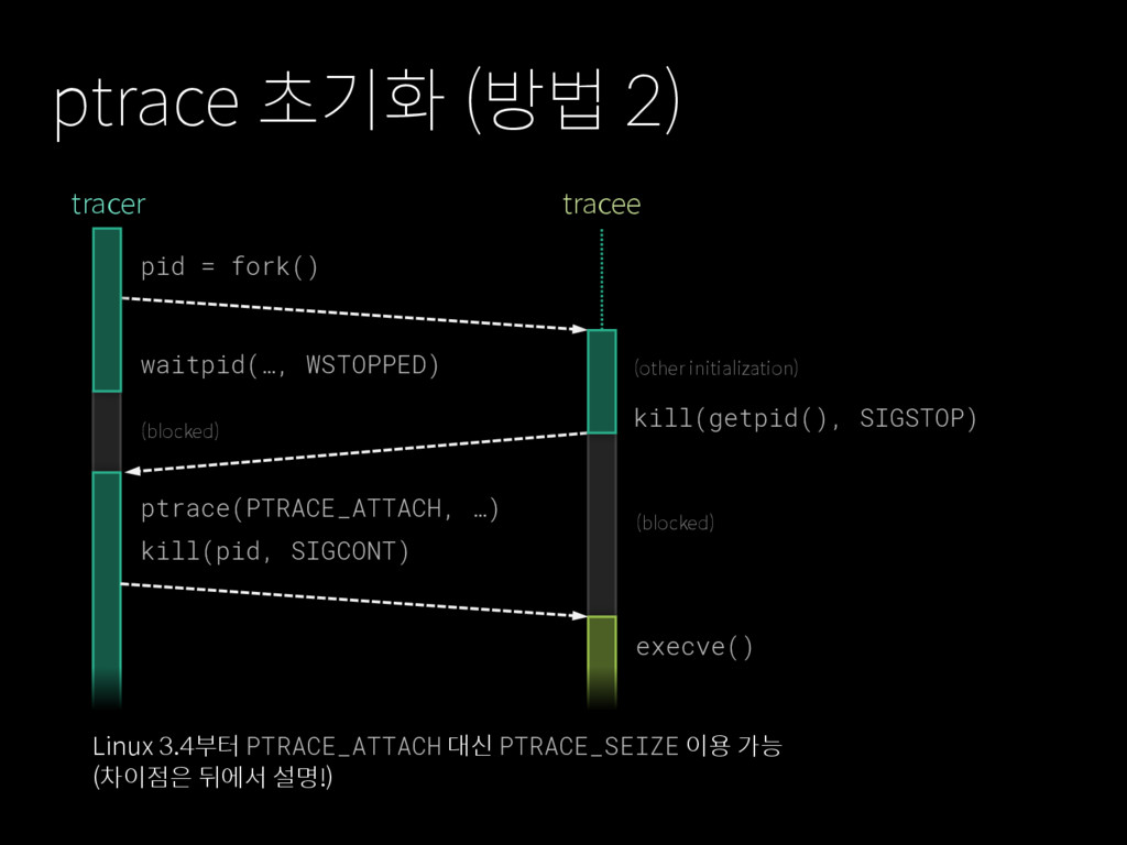 ptrace 초기화 (방법 2) pid = fork() execve() waitpid...