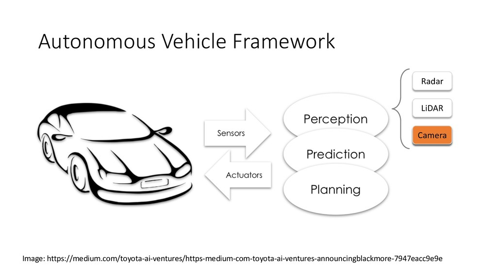 Autonomous Vehicle Framework Radar LiDAR Camera...