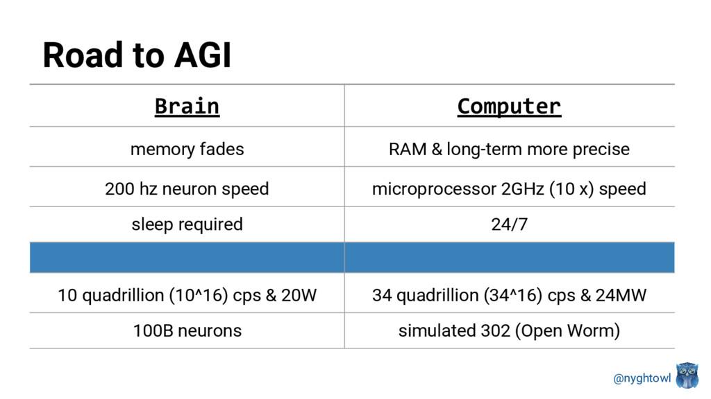 @nyghtowl Road to AGI Brain Computer memory fad...