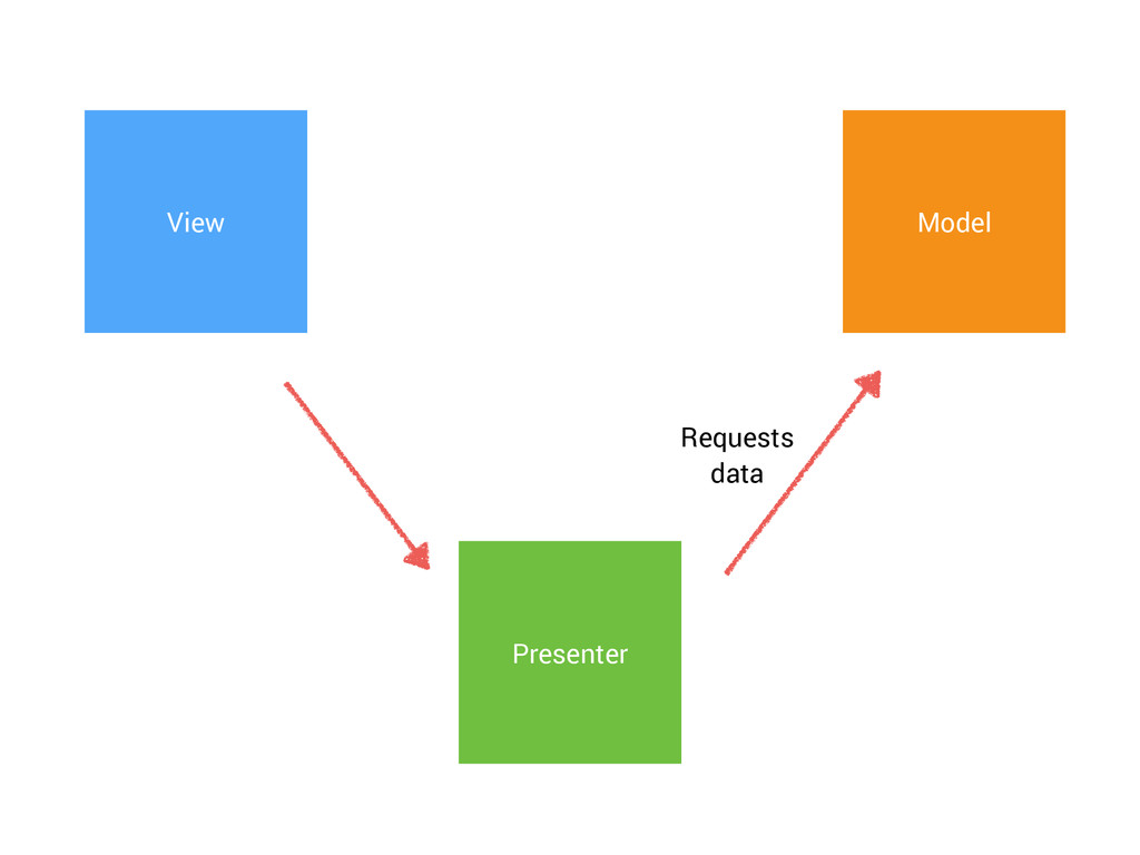 Requests data View Presenter Model