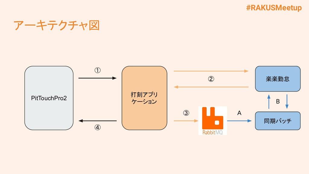 #RAKUSMeetup アーキテクチャ図 PitTouchPro2 打刻アプリ ケーション ...