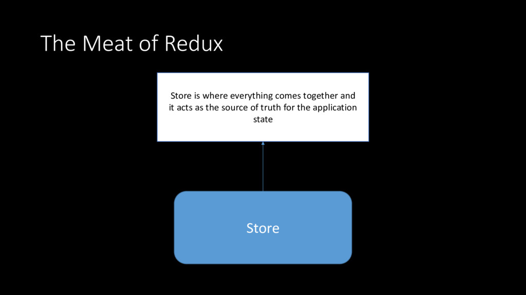 The Meat of Redux Store Store is where everythi...