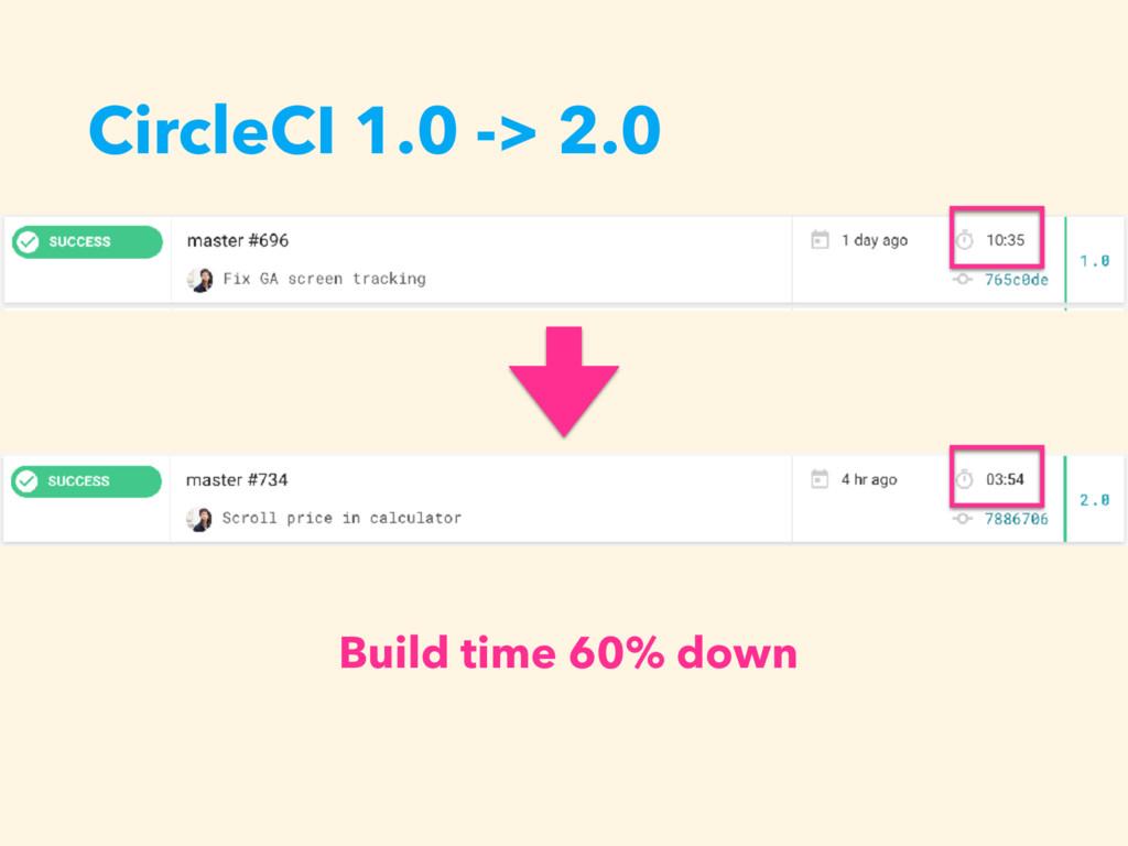CircleCI 1.0 -> 2.0 Build time 60% down