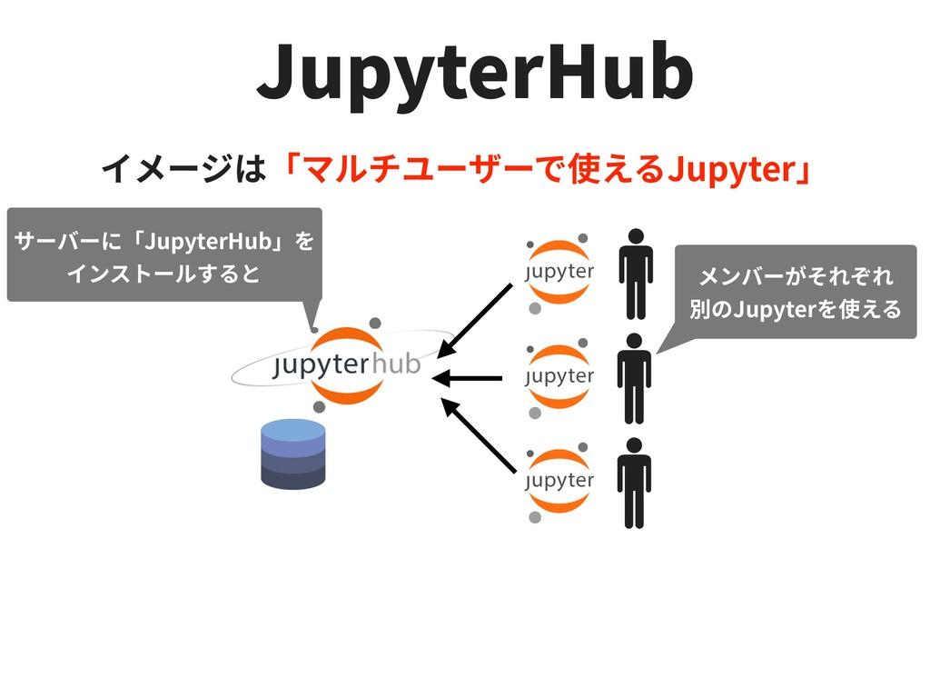 JupyterHub Jupyter JupyterHub Jupyter