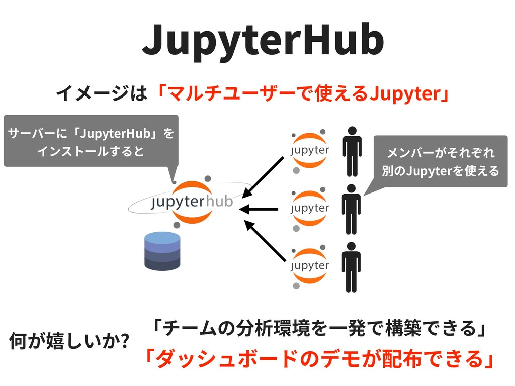 JupyterHub Jupyter Jupyter ? JupyterHub