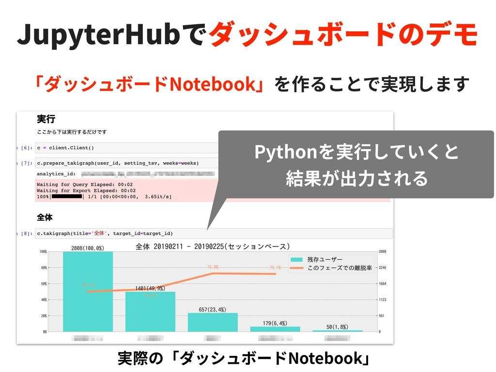 Notebook Notebook Python JupyterHub