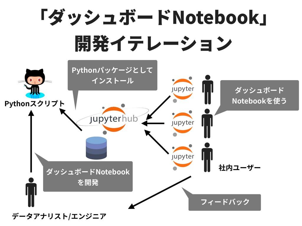 Notebook Python Python / Notebook Notebook