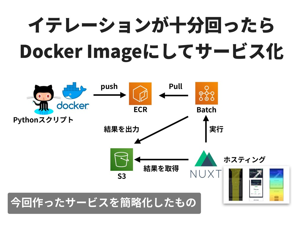 Docker Image Batch ECR S3 Python push Pull