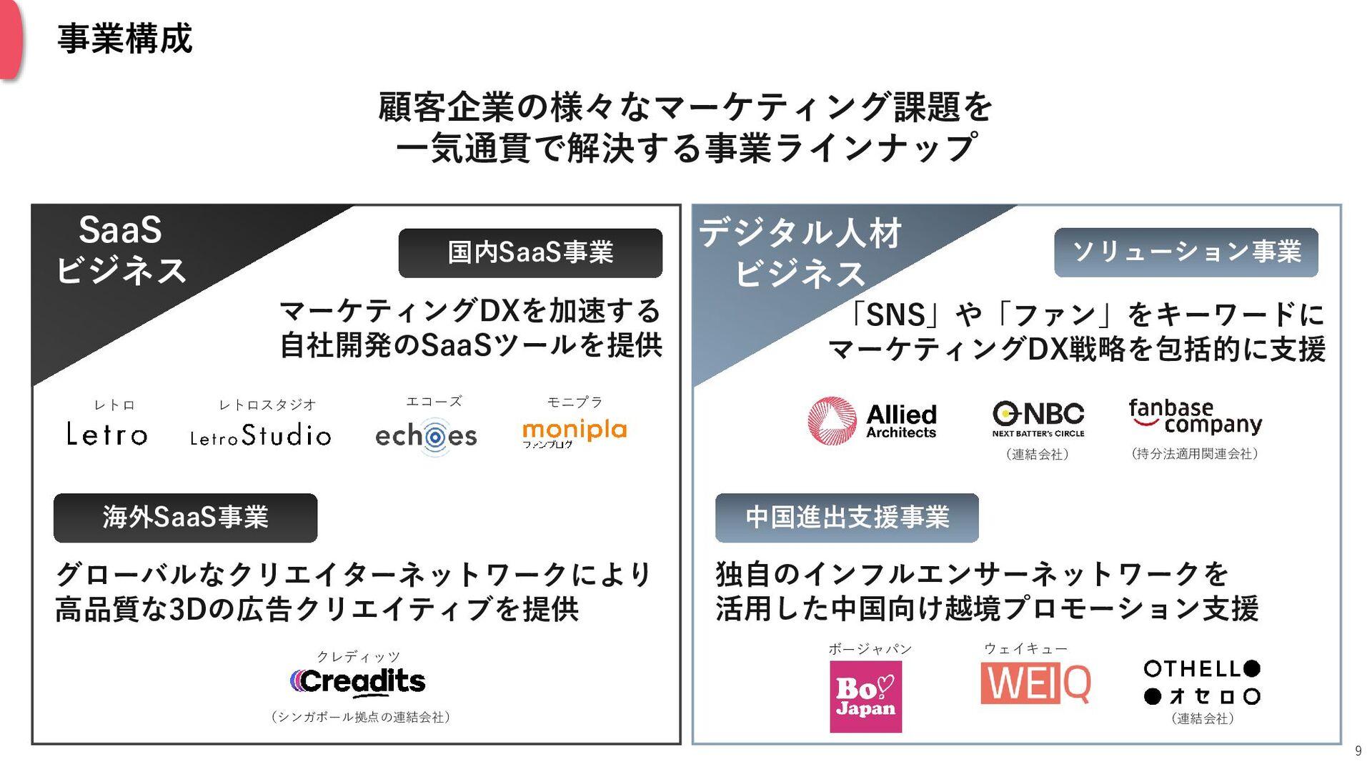 (C) 2021 Allied Architects, Inc. 沿革 9 2008.5 「モ...