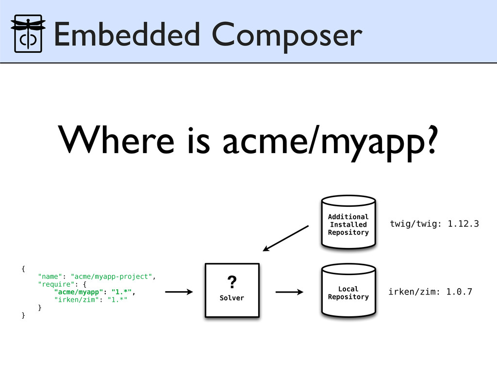 Where is acme/myapp? Embedded Composer Addition...