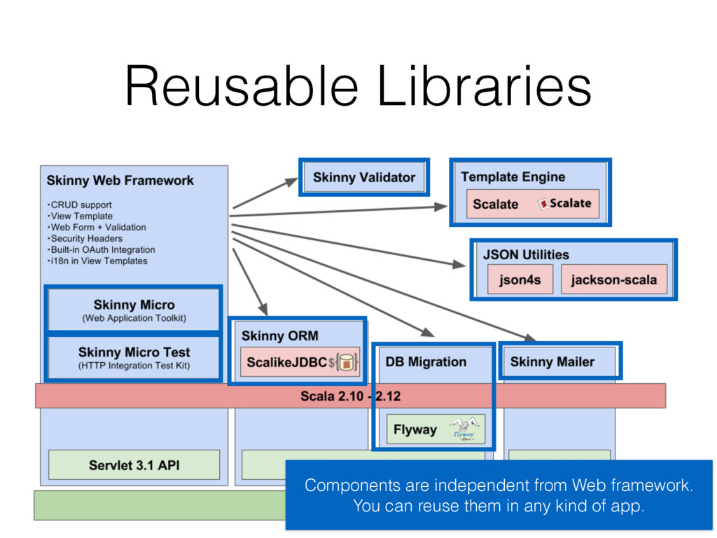 Reusable Libraries Components are independent f...