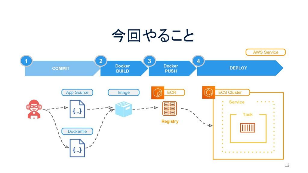 今回やること 13 ECS Cluster App Source Dockerfile Ima...