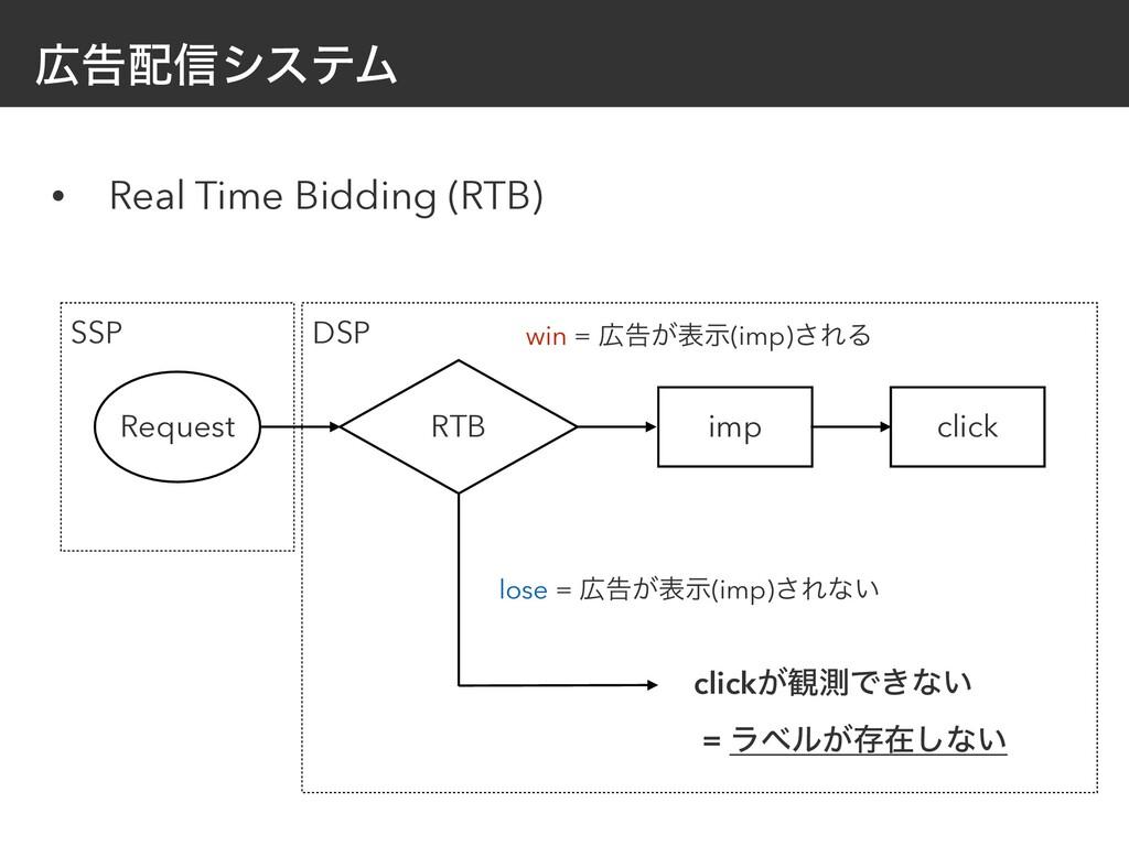 ࠂ৴γεςϜ • Real Time Bidding (RTB) imp click Re...