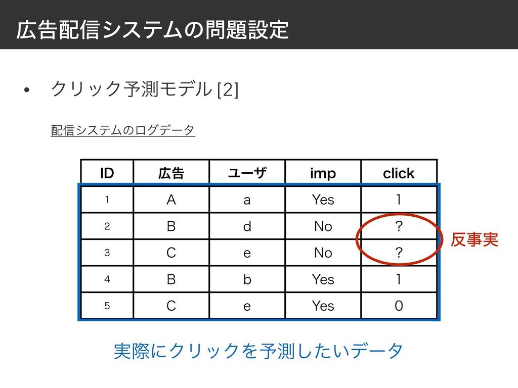 ࠂ৴γεςϜͷઃఆ • ΫϦοΫ༧ଌϞσϧ [2] *% ࠂ Ϣʔβ JNQ DMJ...