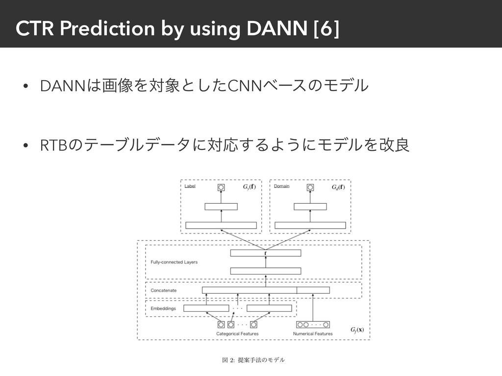 CTR Prediction by using DANN [6] • DANNը૾Λରͱ͠...
