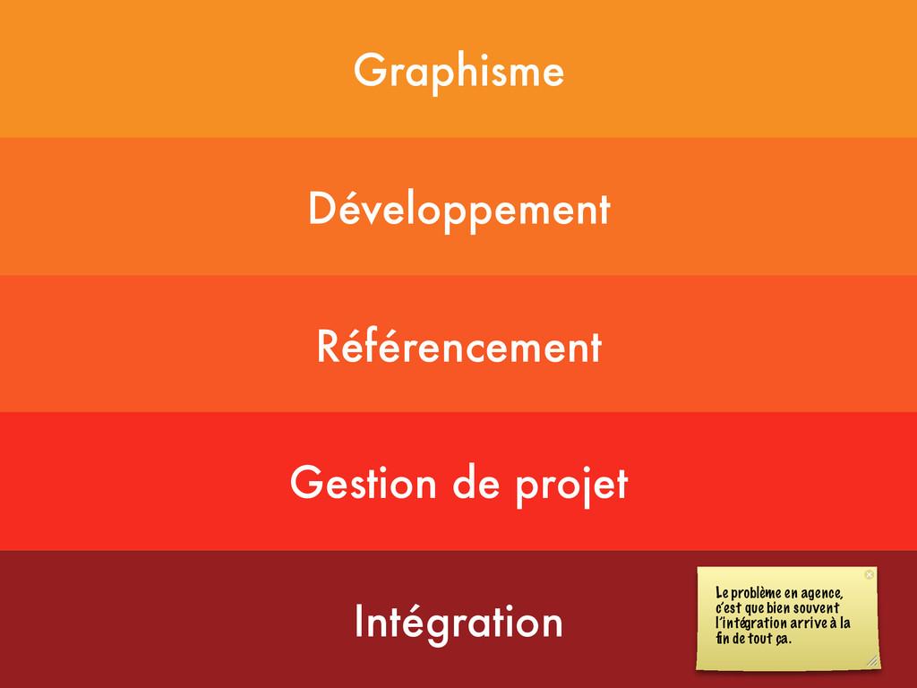 Graphisme Développement Référencement Gestion d...