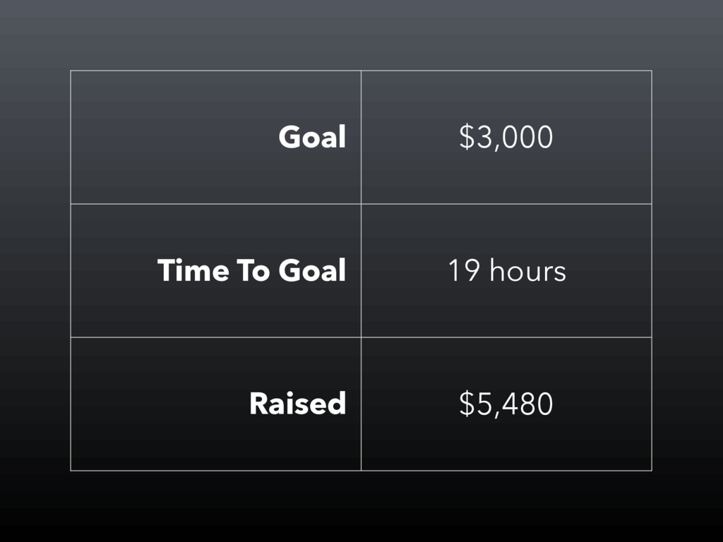 Goal $3,000 Time To Goal 19 hours Raised $5,480
