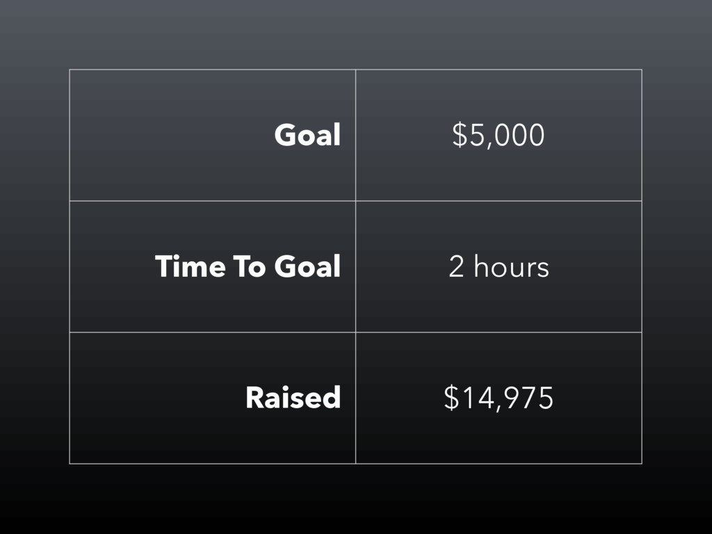 Goal $5,000 Time To Goal 2 hours Raised $14,975